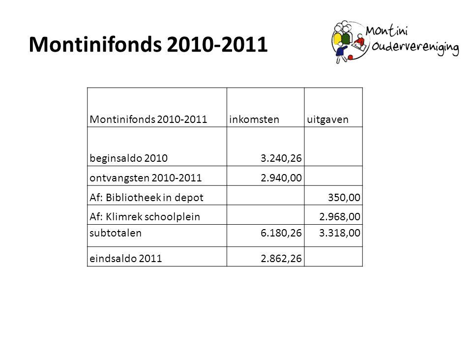 Montinifonds 2010-2011 inkomstenuitgaven beginsaldo 20103.240,26 ontvangsten 2010-20112.940,00 Af: Bibliotheek in depot 350,00 Af: Klimrek schoolplein