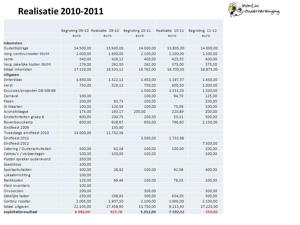 Realisatie 2010-2011 Begroting 09-10Realisatie 09-10Begroting 10-11Realisatie 10-11Begroting 11-12 euro Inkomsten Ouderbijdrage14.500,00 13.945,0014.0