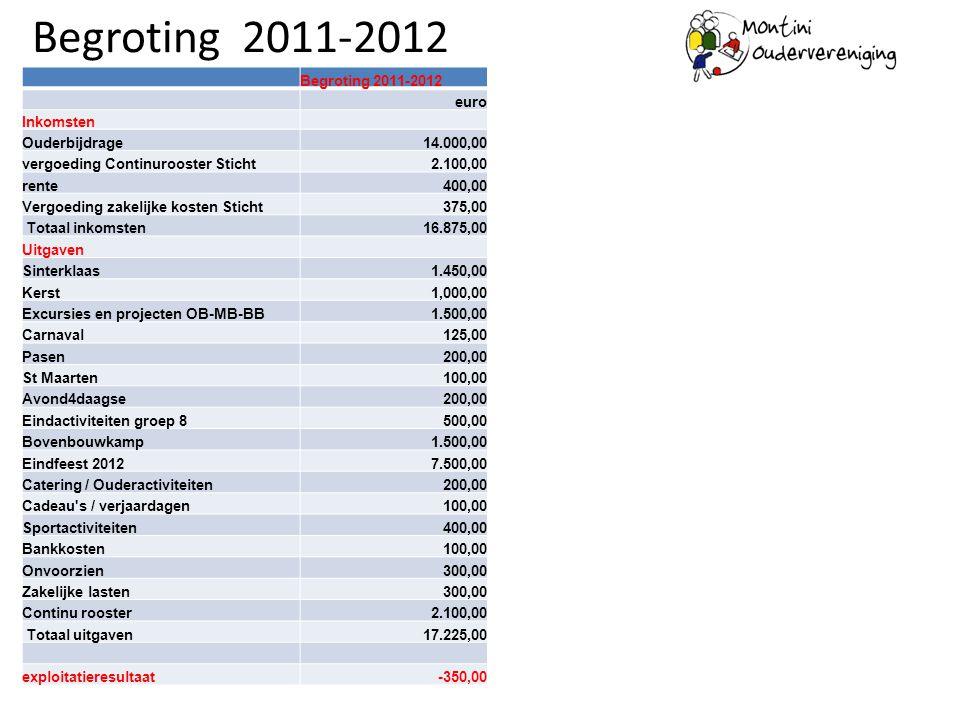 Begroting 2011-2012 Begroting 2011-2012 euro Inkomsten Ouderbijdrage14.000,00 vergoeding Continurooster Sticht2.100,00 rente400,00 Vergoeding zakelijk