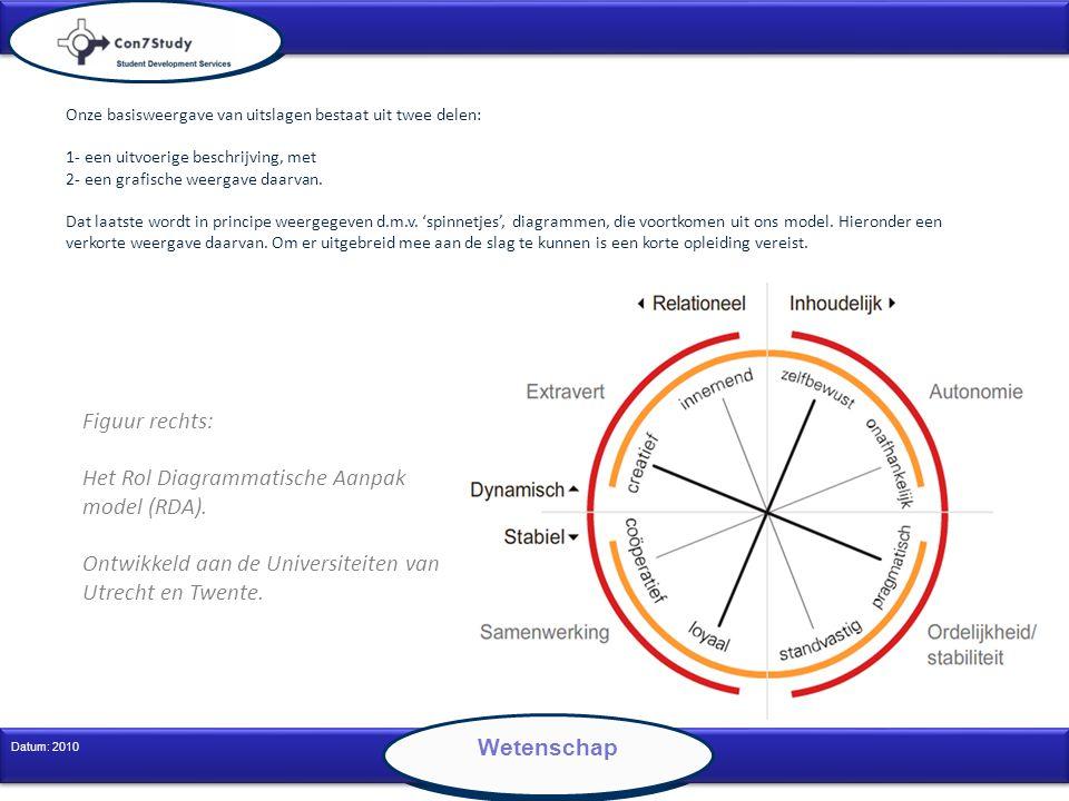 3 Datum: 2010 Wetenschap Onze basisweergave van uitslagen bestaat uit twee delen: 1- een uitvoerige beschrijving, met 2- een grafische weergave daarva