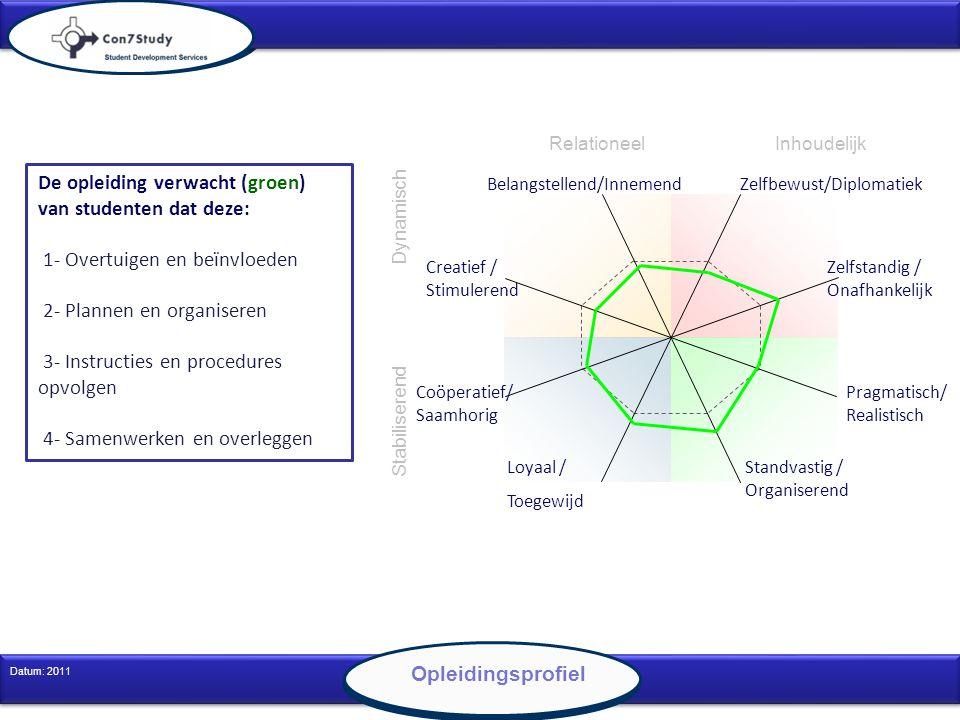 6 Datum: 2011 Opleidingsprofiel De opleiding verwacht (groen) van studenten dat deze: 1- Overtuigen en beïnvloeden 2- Plannen en organiseren 3- Instru