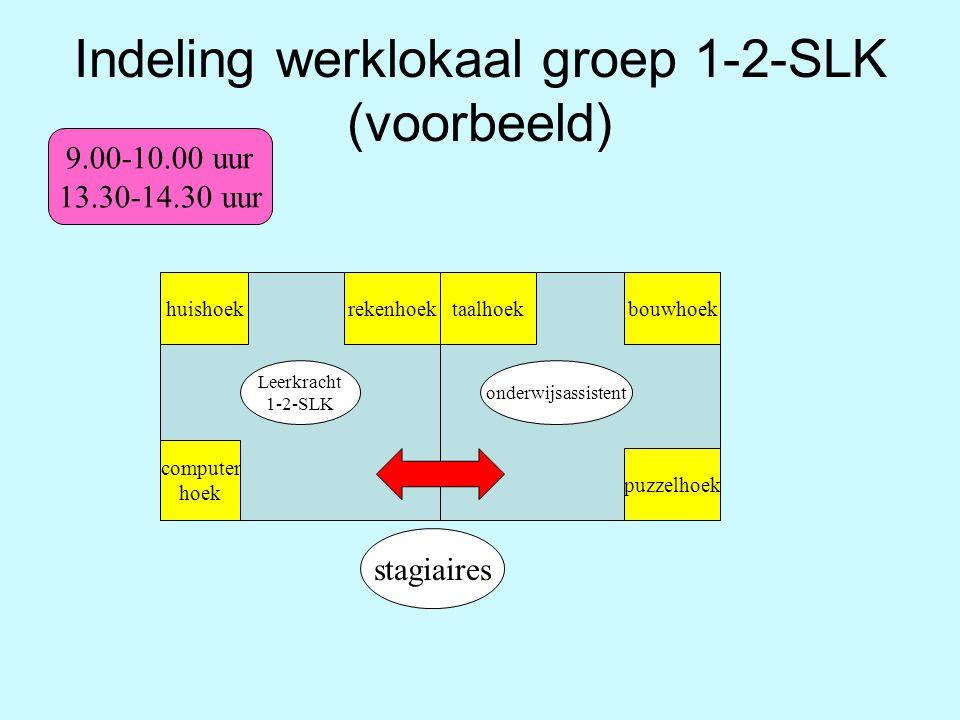 Indeling werklokaal groep 1-2-SLK (voorbeeld) huishoek computer hoek rekenhoektaalhoekbouwhoek puzzelhoek Leerkracht 1-2-SLK onderwijsassistent stagia