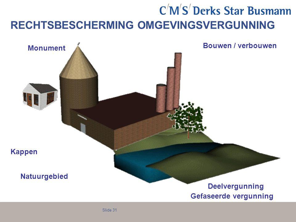 Slide 31 Bouwen / verbouwen Kappen Monument Deelvergunning Gefaseerde vergunning Natuurgebied RECHTSBESCHERMING OMGEVINGSVERGUNNING