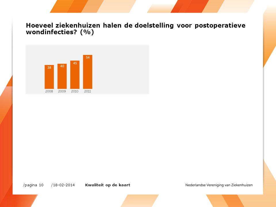 Hoeveel ziekenhuizen halen de doelstelling voor postoperatieve wondinfecties.