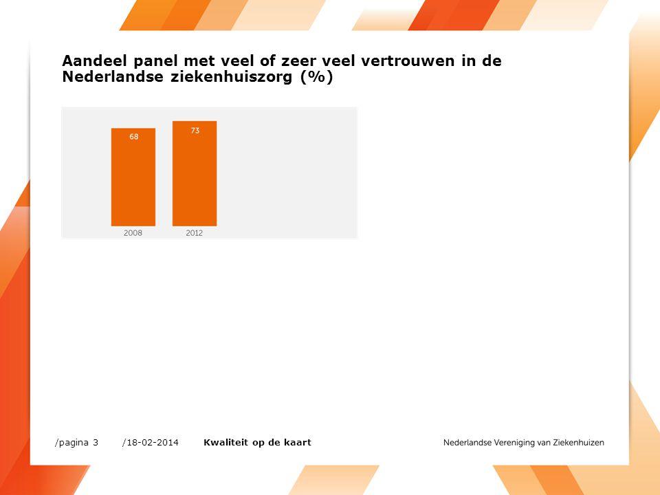 Aandeel panel met veel of zeer veel vertrouwen in de Nederlandse ziekenhuiszorg (%) /18-02-2014/pagina 3 Kwaliteit op de kaart