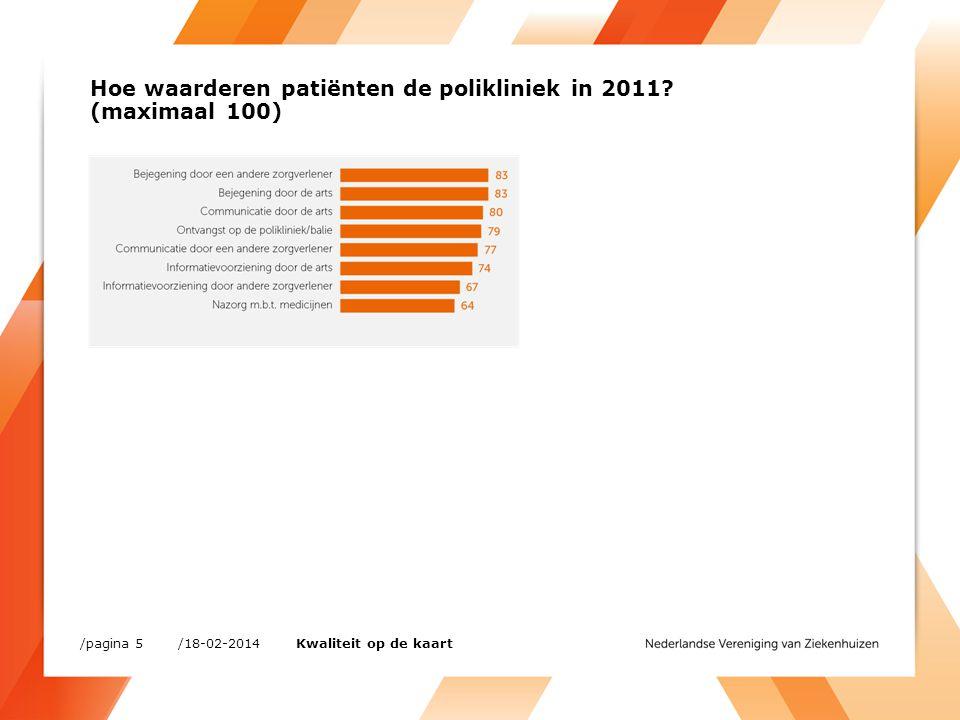 Hoe waarderen patiënten de polikliniek in 2011? (maximaal 100) /18-02-2014/pagina 5 Kwaliteit op de kaart