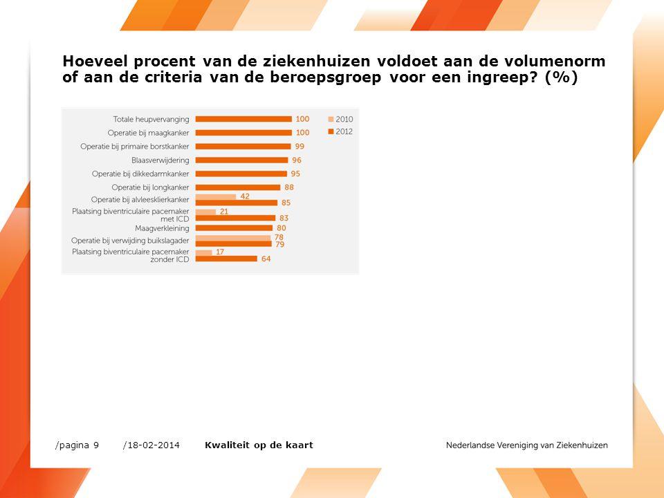 Hoeveel procent van de ziekenhuizen voldoet aan de volumenorm of aan de criteria van de beroepsgroep voor een ingreep? (%) /18-02-2014/pagina 9 Kwalit