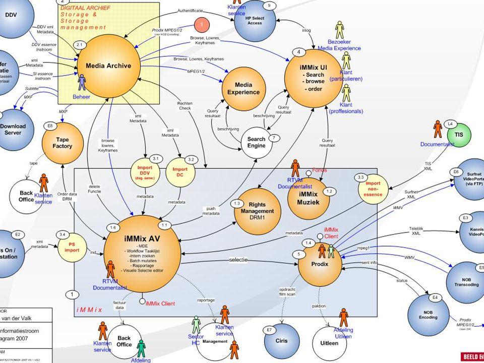 De produktieketen Stap 1 : (programma)concept Stap 2 : planning en research Stap 3 : productie Stap 4 : postproductie Stap 5 : publicatie Stap 6 : archief/ documentatie afd.
