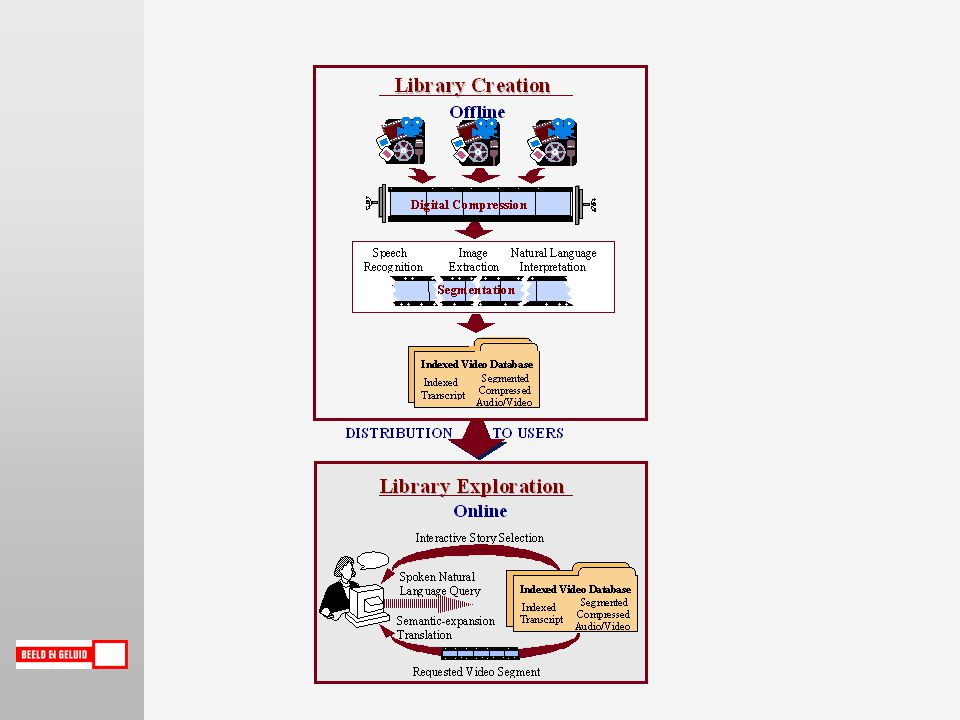 Beeldherkenning Spraakherkenning: transscript MPEG-1 file Storyboard Automatisch gegenereerd zoekresultaat Automatisch gegenereerd zoekresultaat Captions