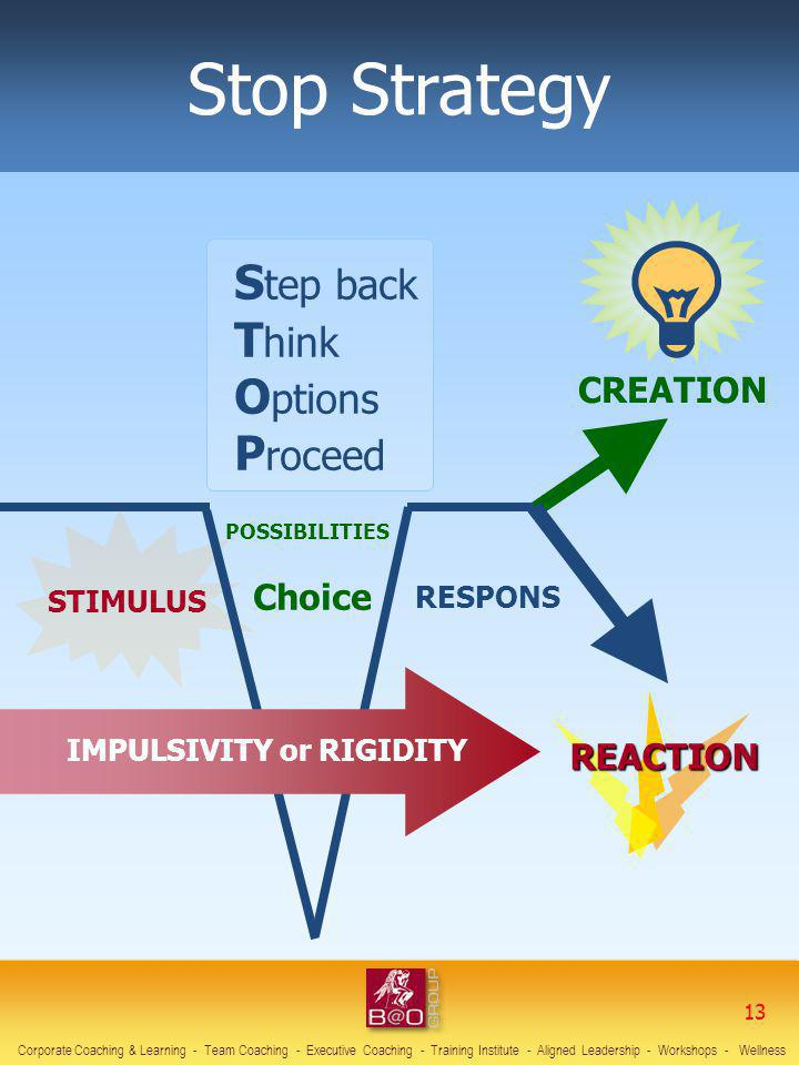Stop Strategy S tep back T hink O ptions P roceed IMPULSIVITY or RIGIDITY Choice STIMULUS RESPONS REACTION CREATION POSSIBILITIES Corporate Coaching &