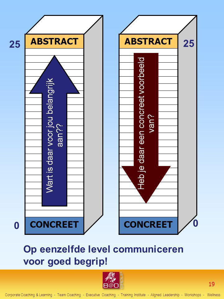 Op eenzelfde level communiceren voor goed begrip! ABSTRACT CONCREET Wart is daar voor jou belangrijk aan?? 25 0 DONNE-MOI UN EXEMPLE CONCRET 25 0 ABST