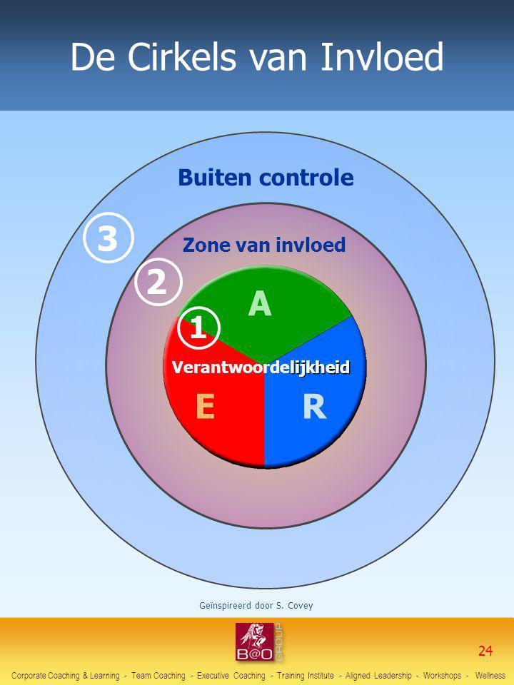 De Cirkels van Invloed Zone van invloed Buiten controle 3 2 A E lijkheid Verantwoordelijkheid R 1 Geïnspireerd door S. Covey Corporate Coaching & Lear