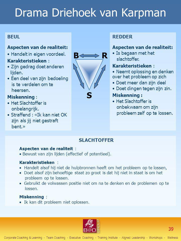 Drama Driehoek van Karpman BEUL Aspecten van de realiteit: Handelt in eigen voordeel. Karakteristieken : Zijn gedrag doet anderen lijden. Een deel van