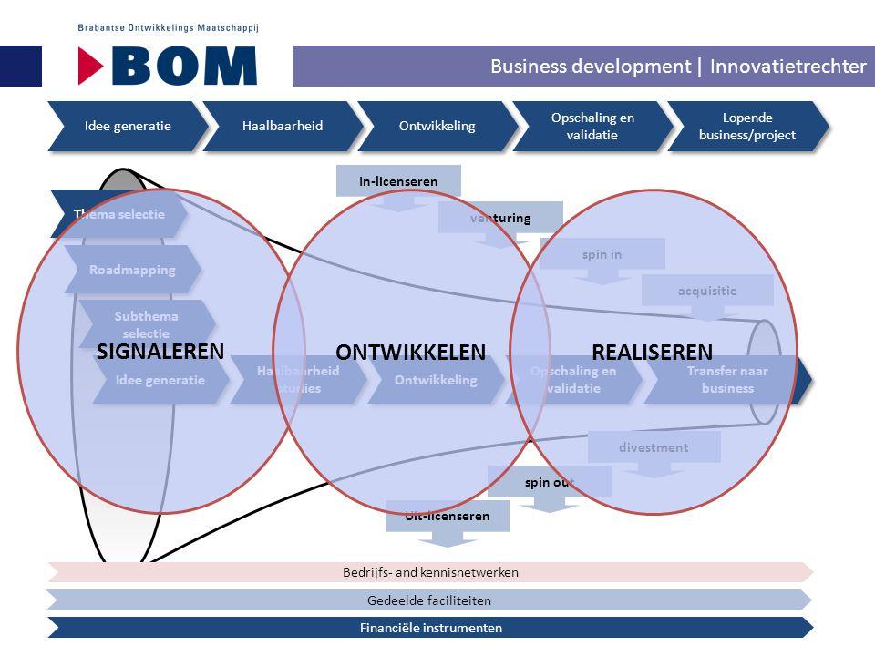 Business development | Innovatietrechter Idee generatie Haalbaarheid Ontwikkeling Lopende business/project Opschaling en validatie Thema selectie Road