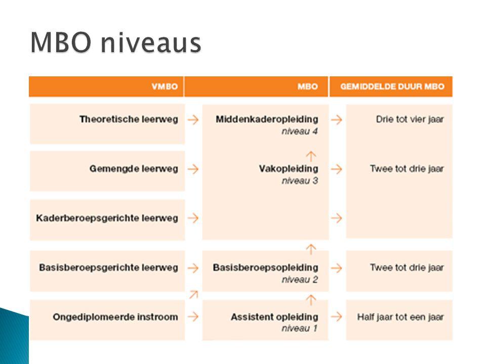 In het MBO kun je leren op vier niveaus:  Niveau 1: assistentenopleiding  Niveau 2: Basisberoepsopleiding  Niveau 3: Vakopleiding  Niveau 4: Middenkaderopleiding of Specialistenopleiding