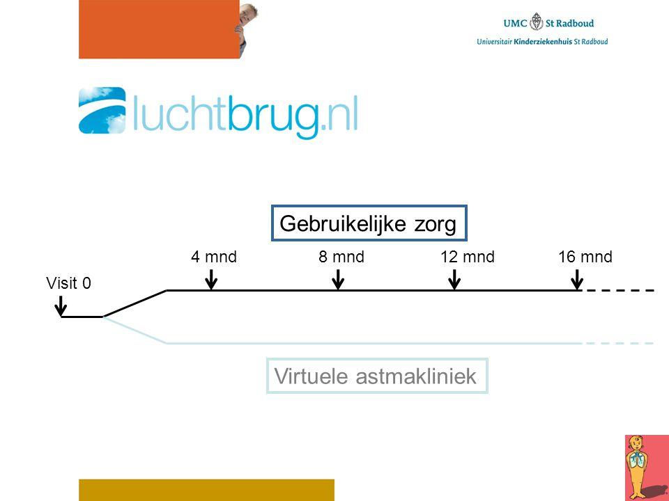 Visit 0 Gebruikelijke zorg Virtuele astmakliniek 4 mnd 8 mnd 12 mnd 16 mnd
