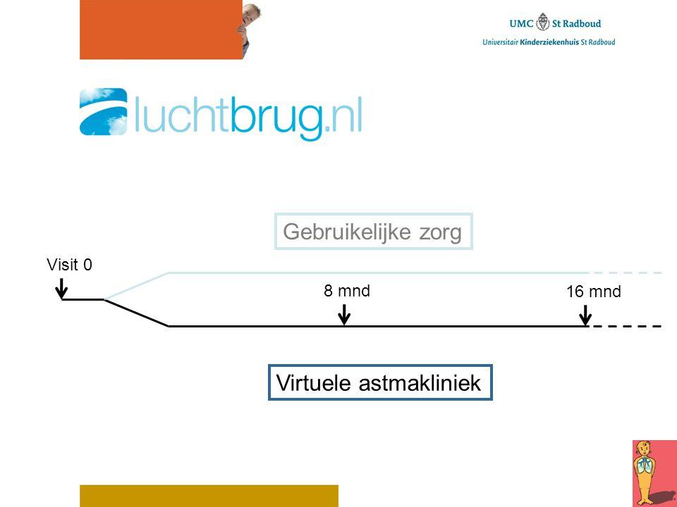 Visit 0 Virtuele astmakliniek 8 mnd 16 mnd Gebruikelijke zorg