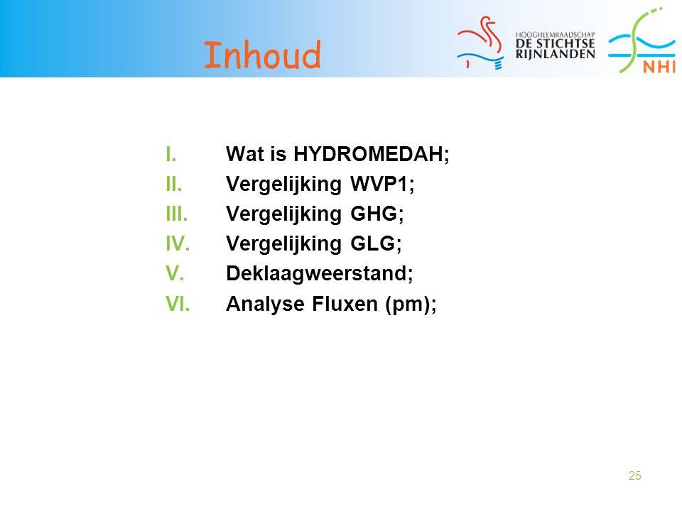 25 Inhoud I.Wat is HYDROMEDAH; II.Vergelijking WVP1; III.Vergelijking GHG; IV.Vergelijking GLG; V.Deklaagweerstand; VI.Analyse Fluxen (pm);