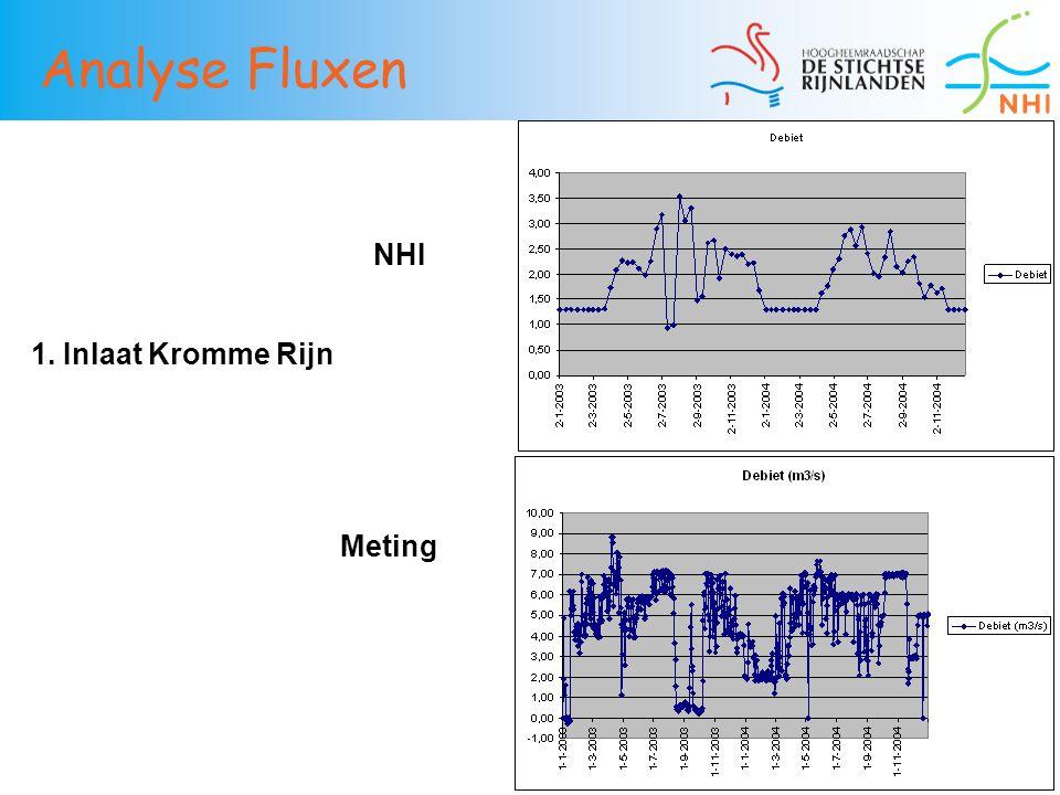 36 Analyse Fluxen 1. Inlaat Kromme Rijn NHI Meting