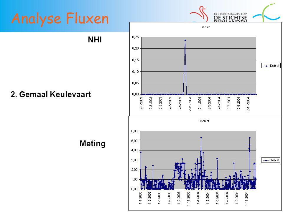 37 2. Gemaal Keulevaart NHI Meting Analyse Fluxen