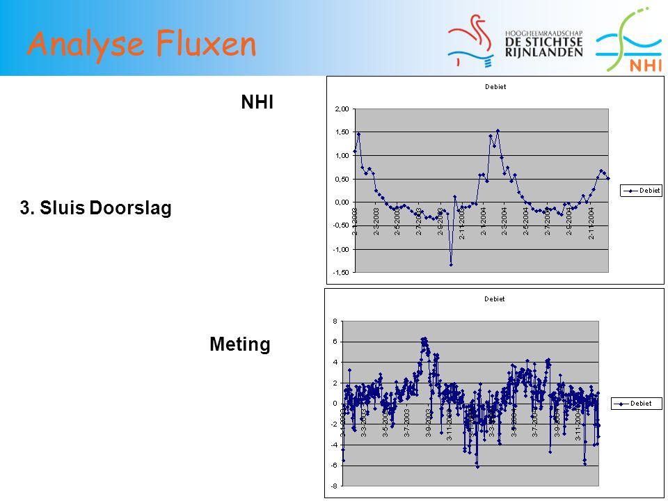 38 3. Sluis Doorslag NHI Meting Analyse Fluxen