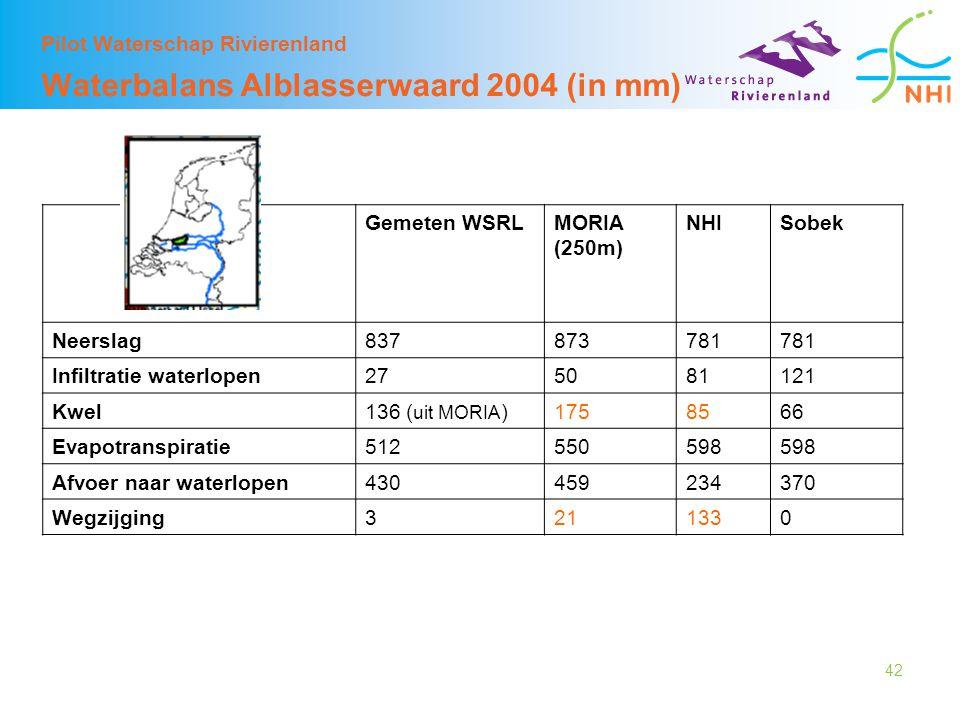 42 Pilot Waterschap Rivierenland Waterbalans Alblasserwaard 2004 (in mm) Gemeten WSRLMORIA (250m) NHISobek Neerslag837873781 Infiltratie waterlopen275081121 Kwel136 ( uit MORIA )1758566 Evapotranspiratie512550598 Afvoer naar waterlopen430459234370 Wegzijging3211330
