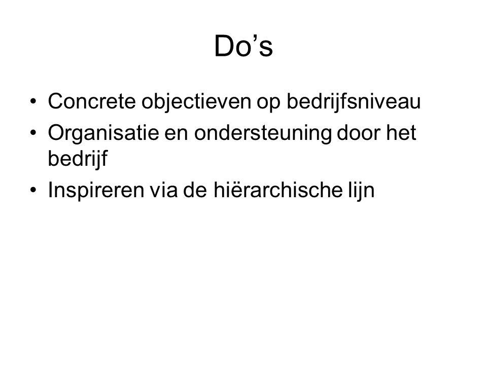 Do's Concrete objectieven op bedrijfsniveau Organisatie en ondersteuning door het bedrijf Inspireren via de hiërarchische lijn