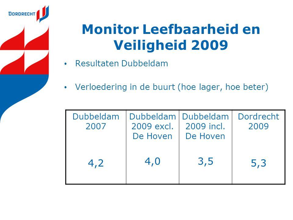 Monitor Leefbaarheid en Veiligheid 2009 Resultaten Dubbeldam Verloedering in de buurt (hoe lager, hoe beter) Dubbeldam 2007 4,2 Dubbeldam 2009 excl. D