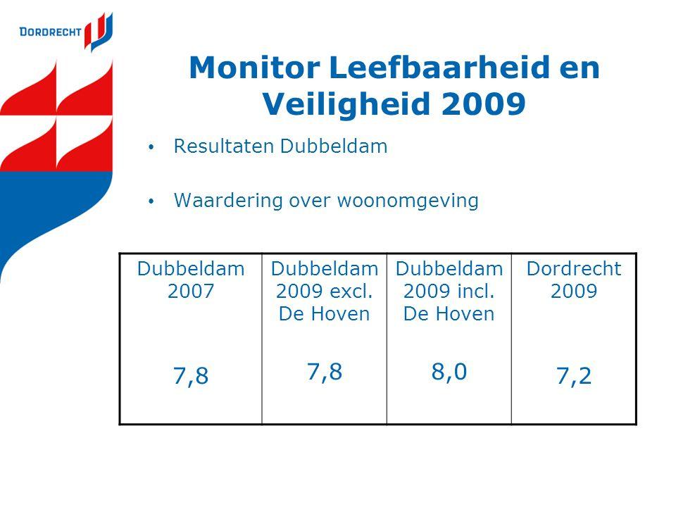 Monitor Leefbaarheid en Veiligheid 2009 Resultaten Dubbeldam Waardering over woonomgeving Dubbeldam 2007 7,8 Dubbeldam 2009 excl. De Hoven 7,8 Dubbeld