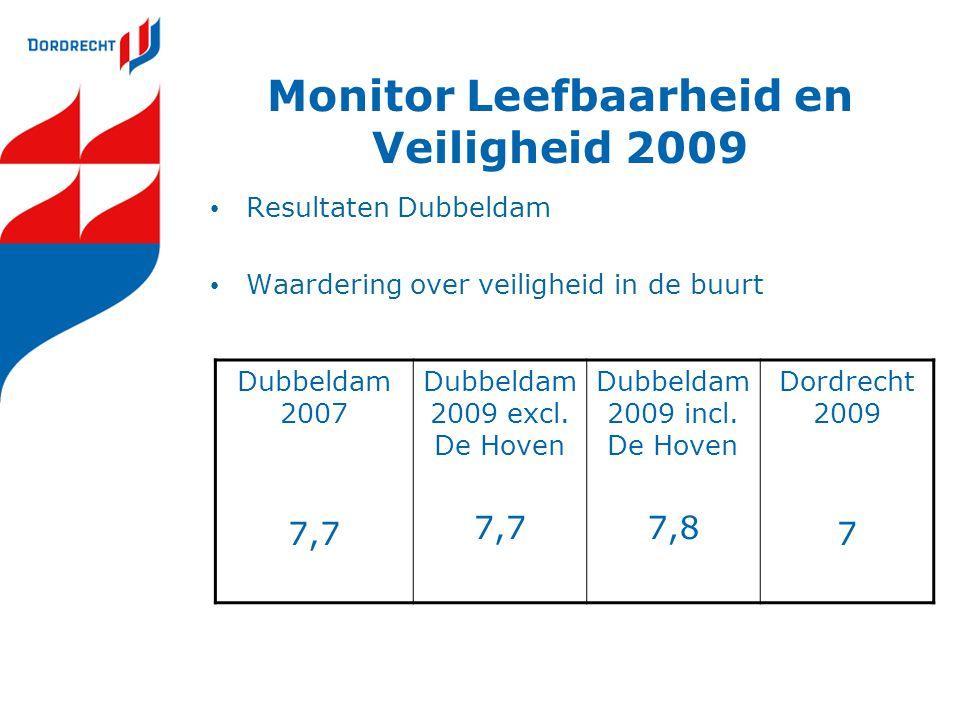 Monitor Leefbaarheid en Veiligheid 2009 Resultaten Dubbeldam Waardering over veiligheid in de buurt Dubbeldam 2007 7,7 Dubbeldam 2009 excl. De Hoven 7