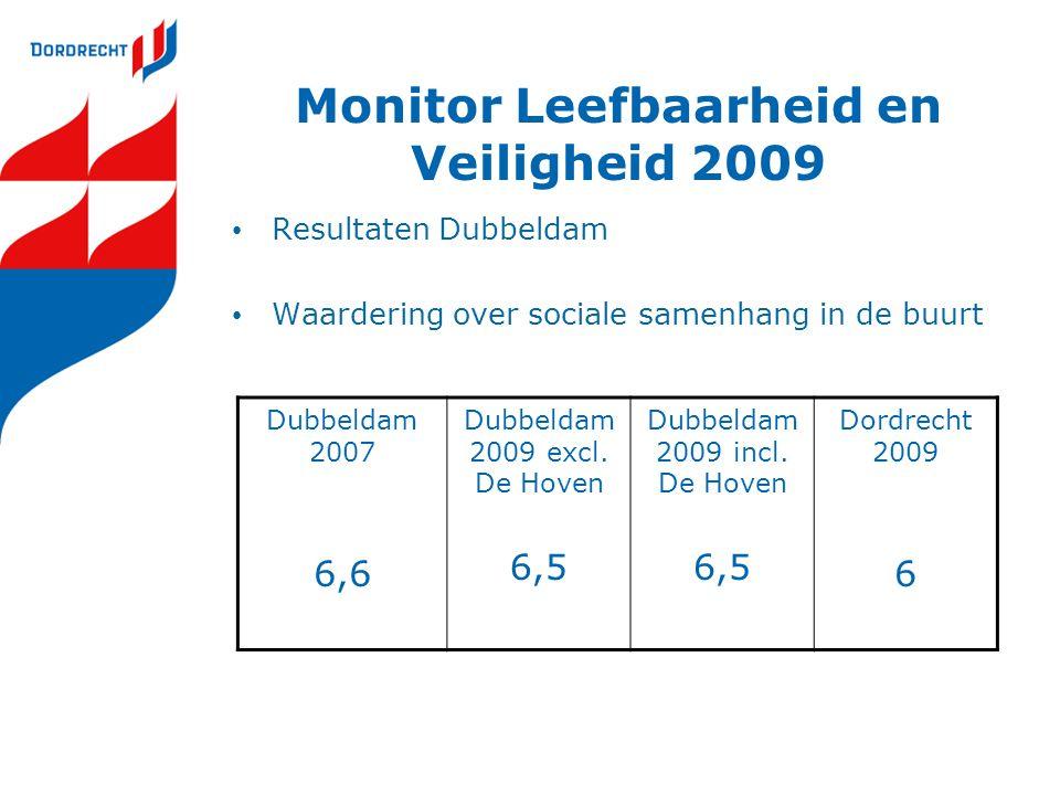 Monitor Leefbaarheid en Veiligheid 2009 Resultaten Dubbeldam Waardering over sociale samenhang in de buurt Dubbeldam 2007 6,6 Dubbeldam 2009 excl. De