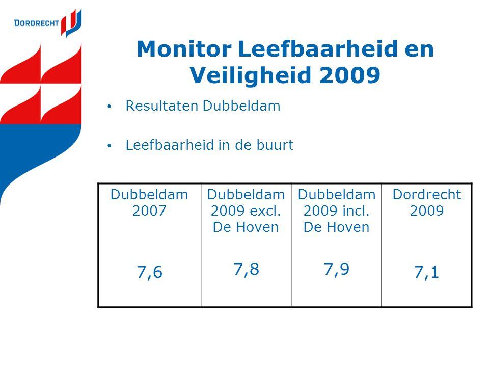 Monitor Leefbaarheid en Veiligheid 2009 Resultaten Dubbeldam Leefbaarheid in de buurt Dubbeldam 2007 7,6 Dubbeldam 2009 excl. De Hoven 7,8 Dubbeldam 2