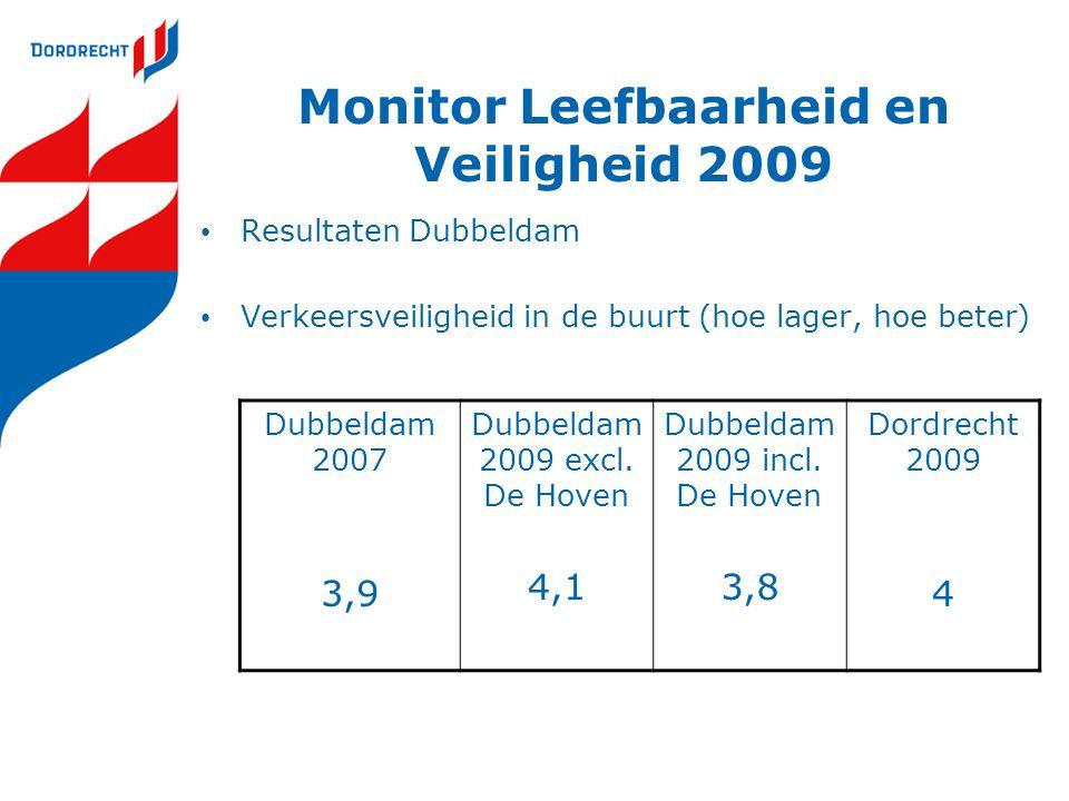 Monitor Leefbaarheid en Veiligheid 2009 Resultaten Dubbeldam Verkeersveiligheid in de buurt (hoe lager, hoe beter) Dubbeldam 2007 3,9 Dubbeldam 2009 e
