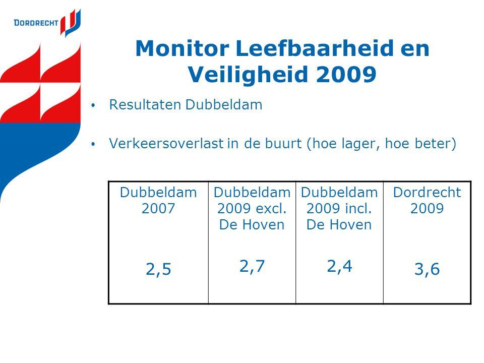 Monitor Leefbaarheid en Veiligheid 2009 Resultaten Dubbeldam Verkeersoverlast in de buurt (hoe lager, hoe beter) Dubbeldam 2007 2,5 Dubbeldam 2009 exc
