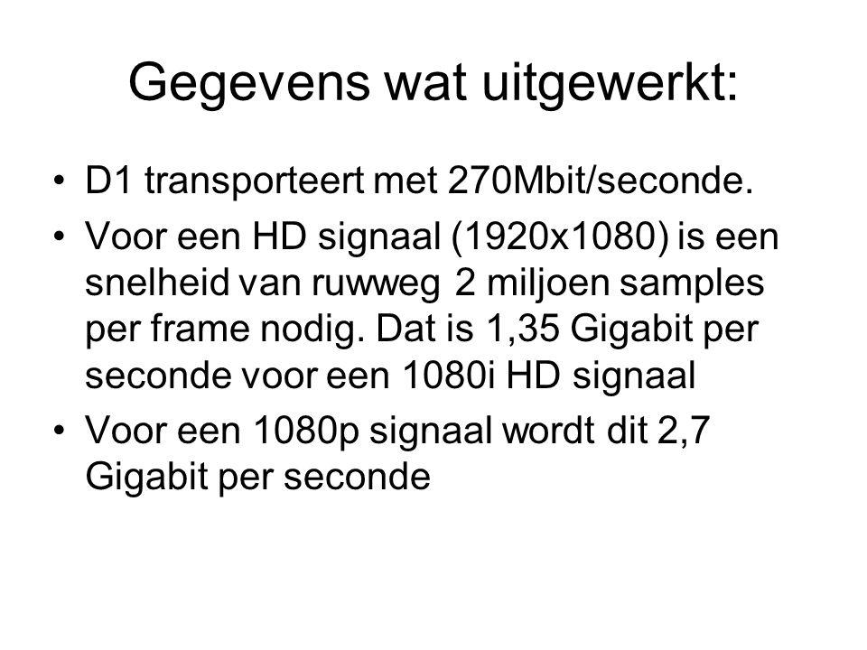 Gegevens wat uitgewerkt: D1 transporteert met 270Mbit/seconde. Voor een HD signaal (1920x1080) is een snelheid van ruwweg 2 miljoen samples per frame