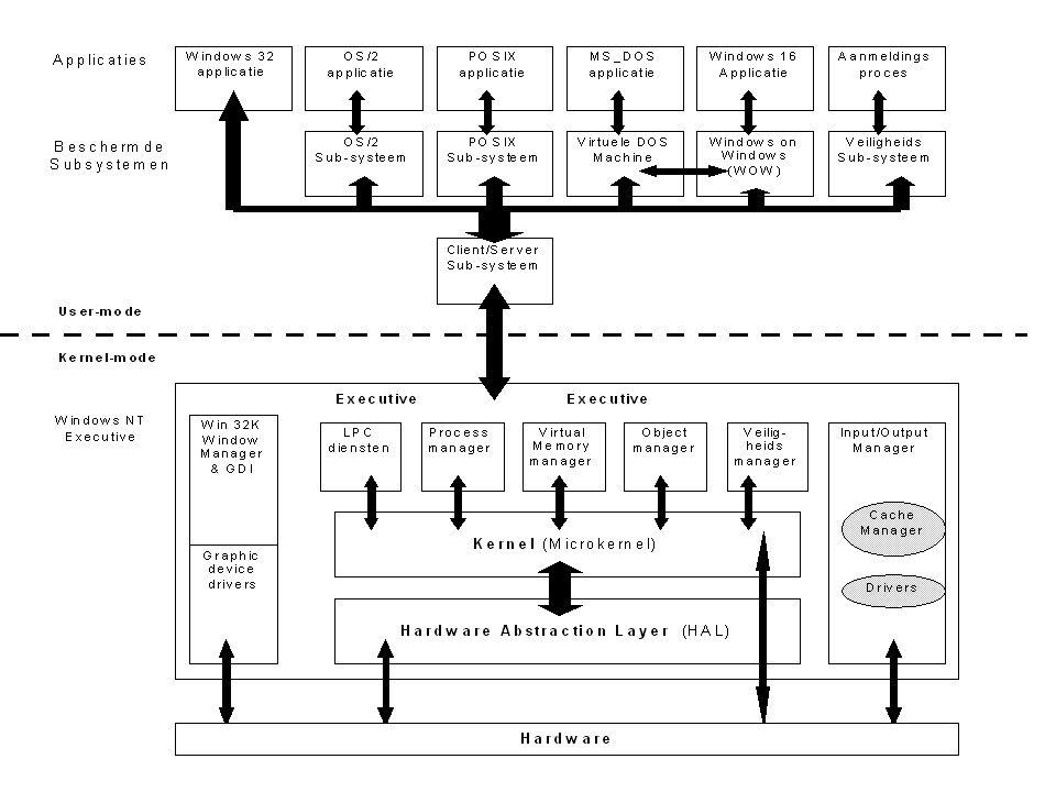 Veranderingen in de architectuur tussen NT 3.51 en NT 4.0 De NT versie 3.51 wordt beschouwd als veiliger en stabieler dan NT 4.0.