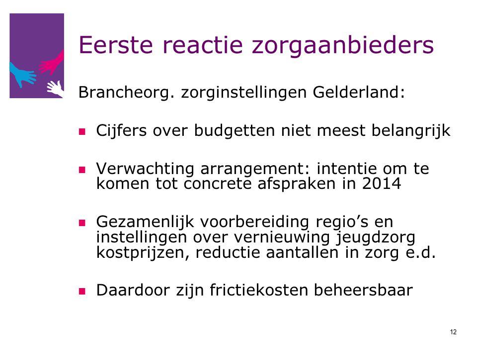 Eerste reactie zorgaanbieders Brancheorg. zorginstellingen Gelderland: Cijfers over budgetten niet meest belangrijk Verwachting arrangement: intentie