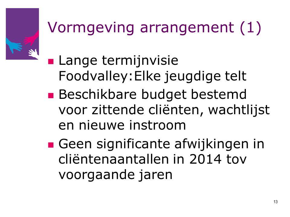Vormgeving arrangement (1) Lange termijnvisie Foodvalley:Elke jeugdige telt Beschikbare budget bestemd voor zittende cliënten, wachtlijst en nieuwe in