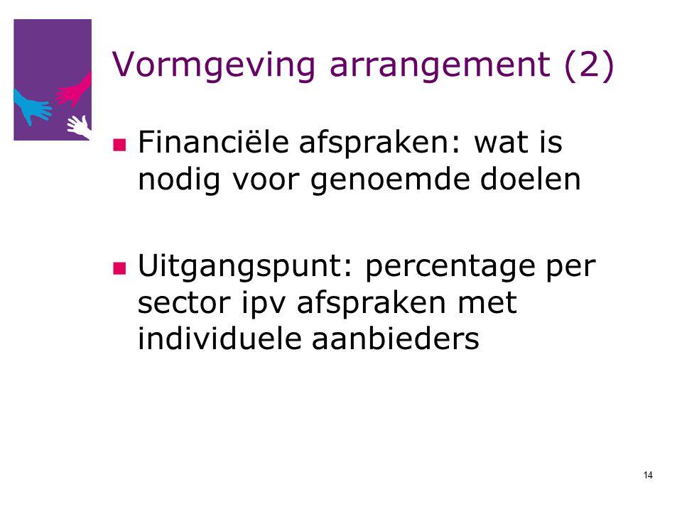 Vormgeving arrangement (2) Financiële afspraken: wat is nodig voor genoemde doelen Uitgangspunt: percentage per sector ipv afspraken met individuele a
