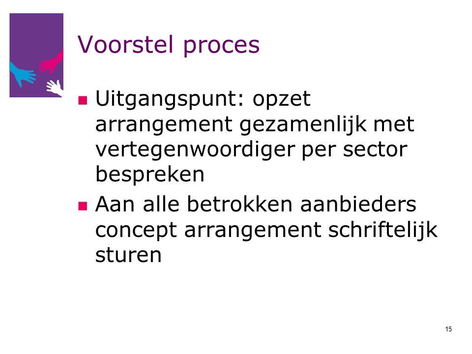 Voorstel proces Uitgangspunt: opzet arrangement gezamenlijk met vertegenwoordiger per sector bespreken Aan alle betrokken aanbieders concept arrangeme
