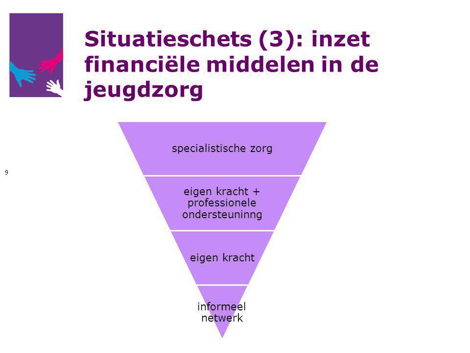 Situatieschets (3): inzet financiële middelen in de jeugdzorg specialistische zorg eigen kracht + professionele ondersteuninng eigen kracht informeel netwerk 9