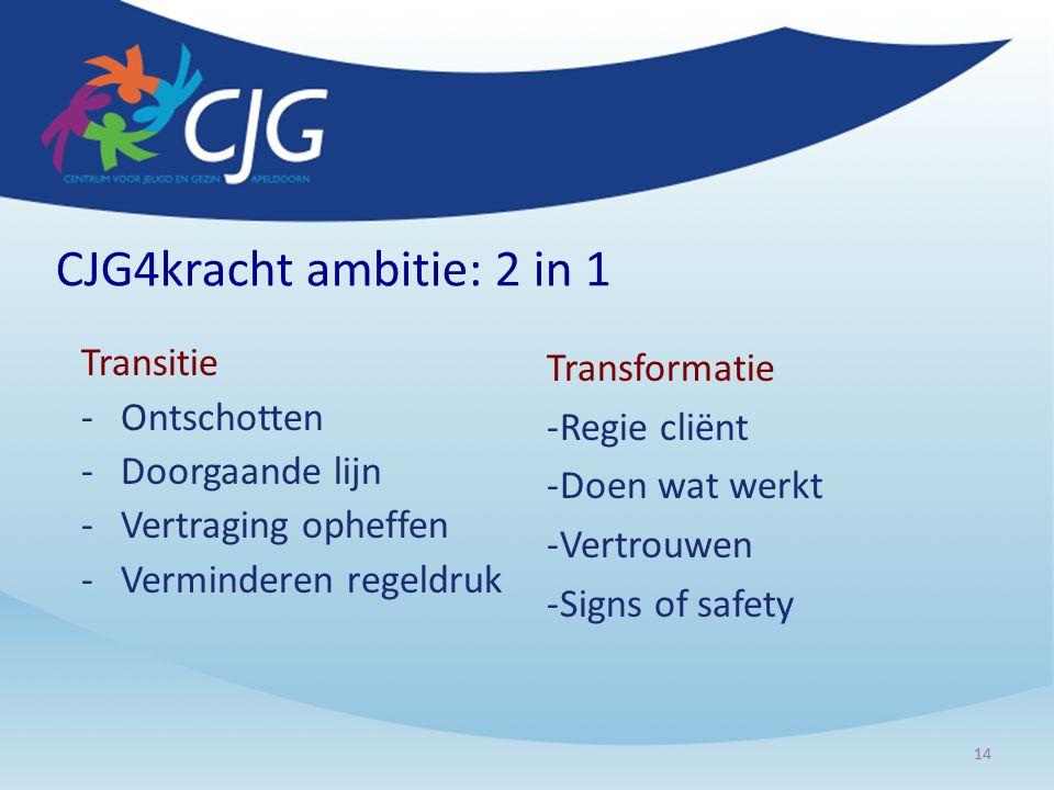 14 CJG4kracht ambitie: 2 in 1 Transitie -Ontschotten -Doorgaande lijn -Vertraging opheffen -Verminderen regeldruk Transformatie -Regie cliënt -Doen wa