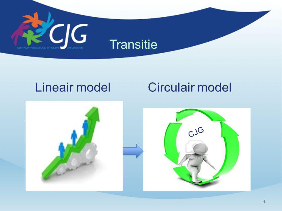 4 Lineair model Circulair model CJG Transitie