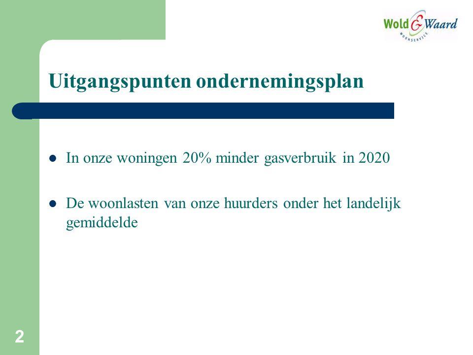 In onze woningen 20% minder gasverbruik in 2020 De woonlasten van onze huurders onder het landelijk gemiddelde 2 Uitgangspunten ondernemingsplan