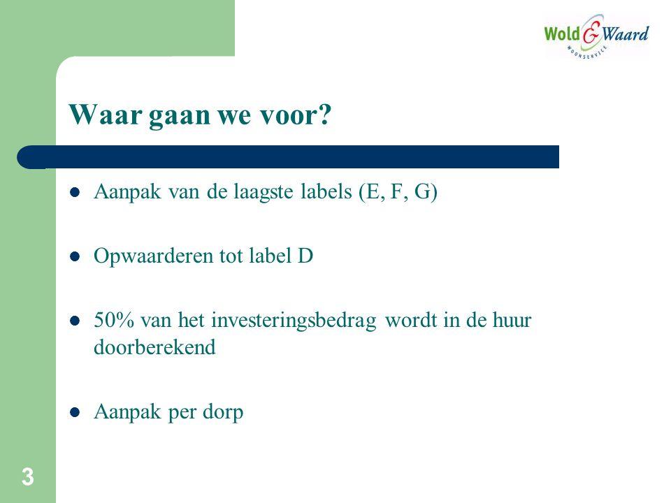 3 Aanpak van de laagste labels (E, F, G) Opwaarderen tot label D 50% van het investeringsbedrag wordt in de huur doorberekend Aanpak per dorp Waar gaan we voor