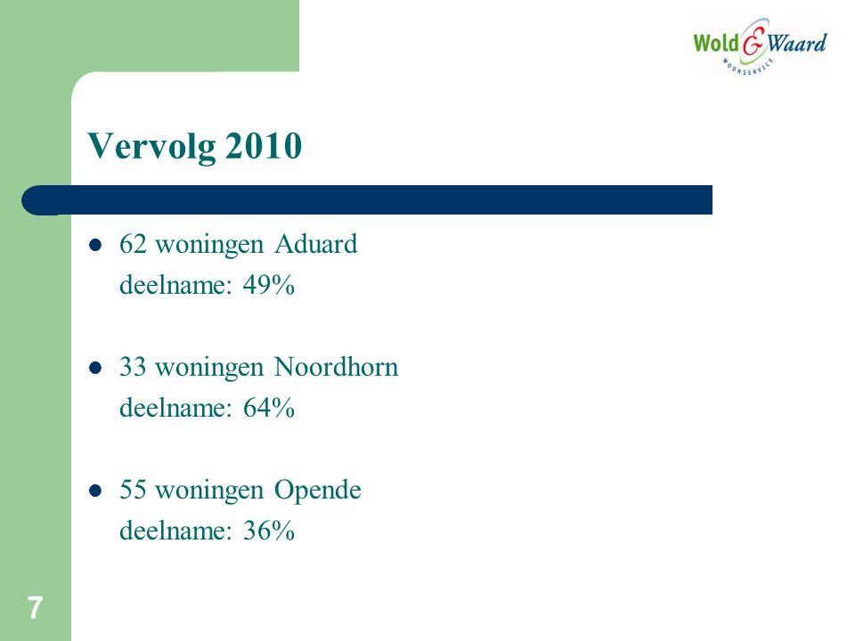 Vervolg 2010 62 woningen Aduard deelname: 49% 33 woningen Noordhorn deelname: 64% 55 woningen Opende deelname: 36% 7
