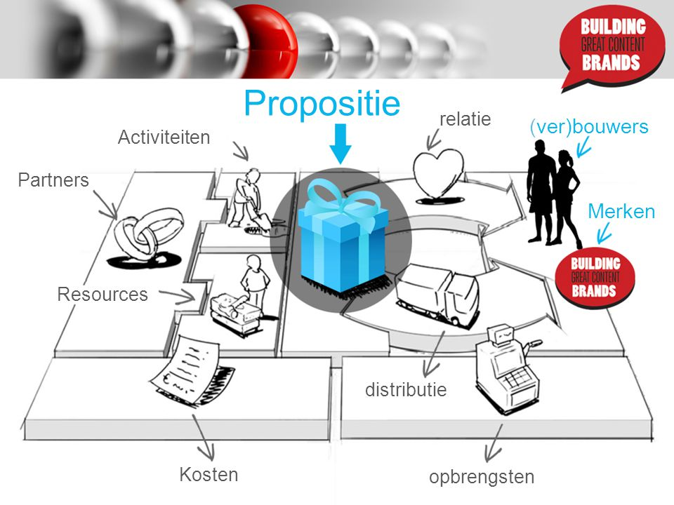 Partners Activiteiten Propositie (ver)bouwers relatie distributie opbrengsten Kosten Resources Merken