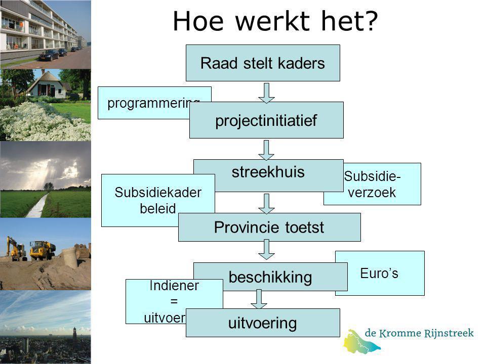 Hoe werkt het? programmering projectinitiatief Subsidie- verzoek streekhuis Subsidiekader beleid Provincie toetst Euro's beschikking Indiener = uitvoe