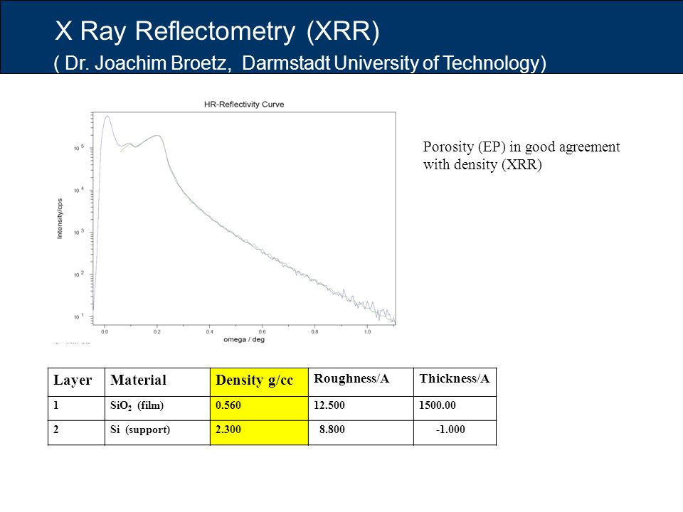 X Ray Reflectometry (XRR) ( Dr. Joachim Broetz, Darmstadt University of Technology) LayerMaterialDensity g/cc Roughness/A Thickness/A 1SiO 2 (film)0.5