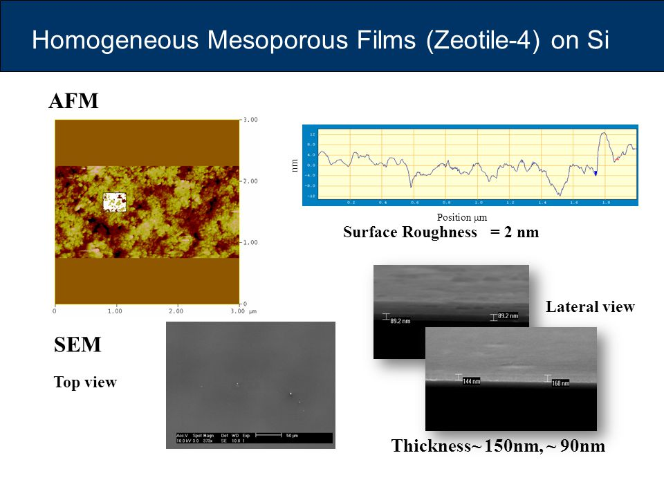 Homogeneous Mesoporous Films (Zeotile-4) on Si Surface Roughness = 2 nm AFM Lateral view Thickness~ 150nm, ~ 90nm SEM Top view nm Position μm